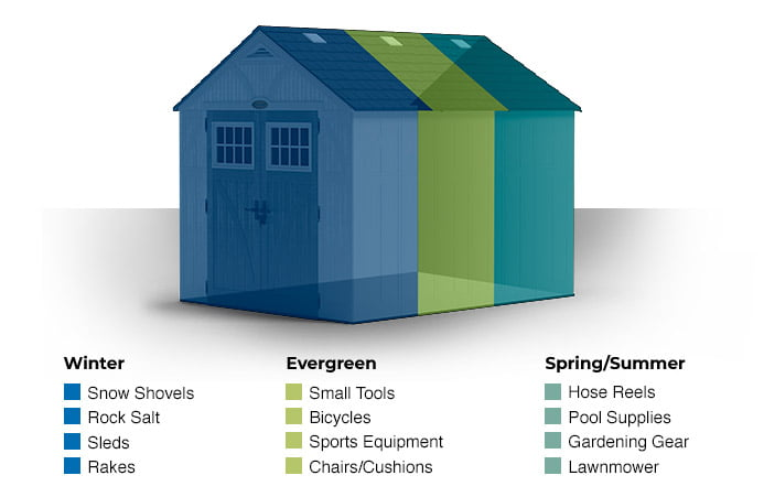 Winter: snow shovels, rock salt, sled, rakes. Evergreen: small tools, bicycles, sport equipment, chairs/cushions. Spring/Summer: hose reels, pool supplies, gardening gear, lawnmower.